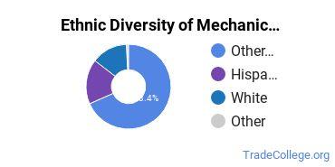 Mechanic & Repair Technologies Majors in HI Ethnic Diversity Statistics