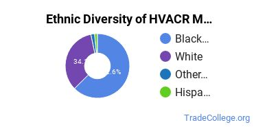 Heating, Ventilation, Air & Cooling Majors in AL Ethnic Diversity Statistics