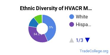 Heating, Ventilation, Air & Cooling Majors in AZ Ethnic Diversity Statistics