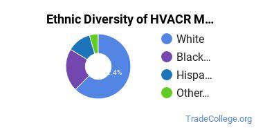 Heating, Ventilation, Air & Cooling Majors in AR Ethnic Diversity Statistics