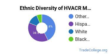 Heating, Ventilation, Air & Cooling Majors in CA Ethnic Diversity Statistics