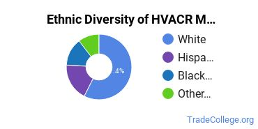 Heating, Ventilation, Air & Cooling Majors in CT Ethnic Diversity Statistics