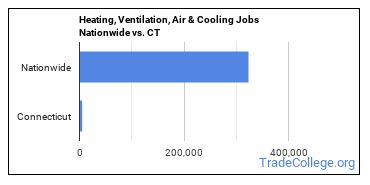 Heating, Ventilation, Air & Cooling Jobs Nationwide vs. CT