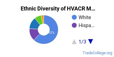 Heating, Ventilation, Air & Cooling Majors in IA Ethnic Diversity Statistics