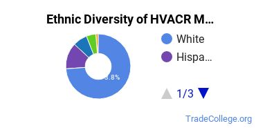 Heating, Ventilation, Air & Cooling Majors in KS Ethnic Diversity Statistics