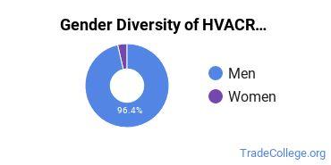 Heating, Ventilation, Air & Cooling Majors in LA Gender Diversity Statistics