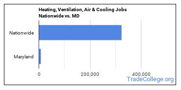 Heating, Ventilation, Air & Cooling Jobs Nationwide vs. MD
