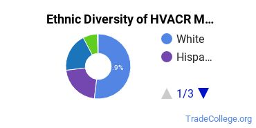 Heating, Ventilation, Air & Cooling Majors in MA Ethnic Diversity Statistics
