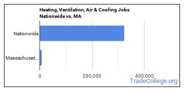 Heating, Ventilation, Air & Cooling Jobs Nationwide vs. MA
