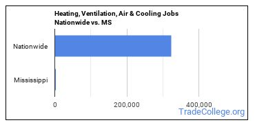 Heating, Ventilation, Air & Cooling Jobs Nationwide vs. MS