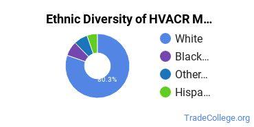 Heating, Ventilation, Air & Cooling Majors in MO Ethnic Diversity Statistics