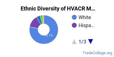 Heating, Ventilation, Air & Cooling Majors in NE Ethnic Diversity Statistics