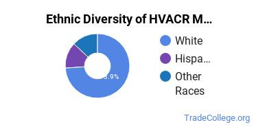 Heating, Ventilation, Air & Cooling Majors in NH Ethnic Diversity Statistics