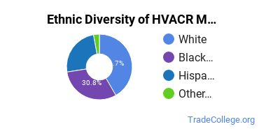 Heating, Ventilation, Air & Cooling Majors in NJ Ethnic Diversity Statistics