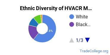 Heating, Ventilation, Air & Cooling Majors in NC Ethnic Diversity Statistics
