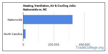 Heating, Ventilation, Air & Cooling Jobs Nationwide vs. NC
