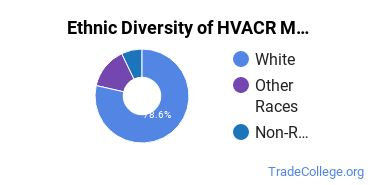 Heating, Ventilation, Air & Cooling Majors in ND Ethnic Diversity Statistics