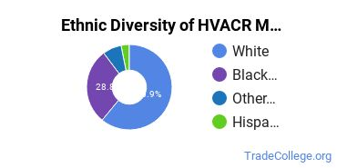 Heating, Ventilation, Air & Cooling Majors in OH Ethnic Diversity Statistics
