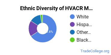 Heating, Ventilation, Air & Cooling Majors in OR Ethnic Diversity Statistics