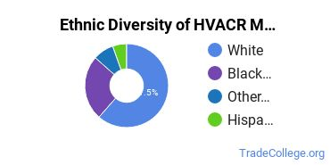Heating, Ventilation, Air & Cooling Majors in SC Ethnic Diversity Statistics