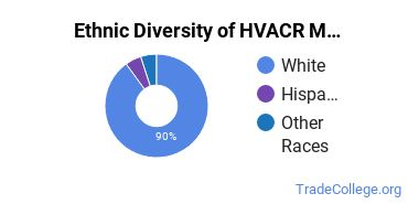 Heating, Ventilation, Air & Cooling Majors in SD Ethnic Diversity Statistics