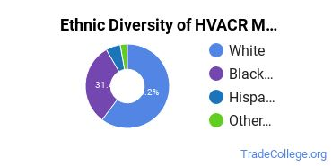 Heating, Ventilation, Air & Cooling Majors in TN Ethnic Diversity Statistics