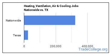Heating, Ventilation, Air & Cooling Jobs Nationwide vs. TX