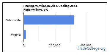 Heating, Ventilation, Air & Cooling Jobs Nationwide vs. VA