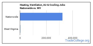 Heating, Ventilation, Air & Cooling Jobs Nationwide vs. WV