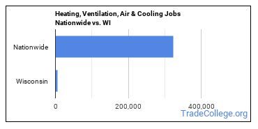 Heating, Ventilation, Air & Cooling Jobs Nationwide vs. WI