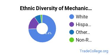 Mechanic & Repair Technologies Majors in ID Ethnic Diversity Statistics