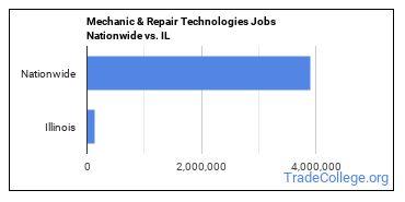 Mechanic & Repair Technologies Jobs Nationwide vs. IL