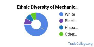 Mechanic & Repair Technologies Majors in IN Ethnic Diversity Statistics