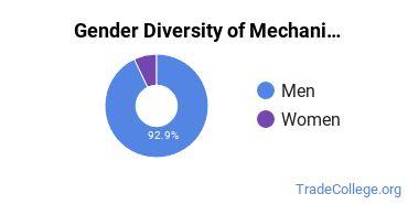 Mechanic & Repair Technologies Majors in IN Gender Diversity Statistics