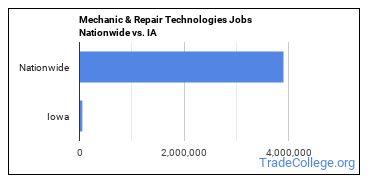 Mechanic & Repair Technologies Jobs Nationwide vs. IA