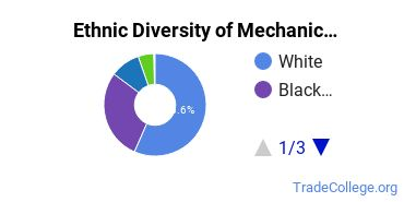 Mechanic & Repair Technologies Majors in LA Ethnic Diversity Statistics