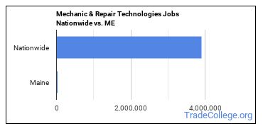 Mechanic & Repair Technologies Jobs Nationwide vs. ME