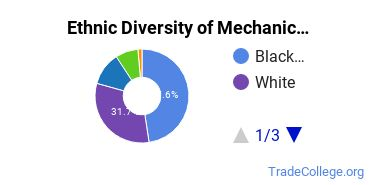 Mechanic & Repair Technologies Majors in MD Ethnic Diversity Statistics