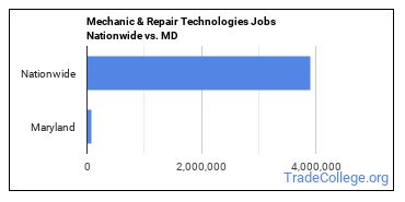 Mechanic & Repair Technologies Jobs Nationwide vs. MD