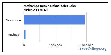 Mechanic & Repair Technologies Jobs Nationwide vs. MI