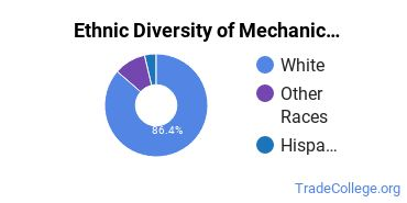 Mechanic & Repair Technologies Majors in MT Ethnic Diversity Statistics