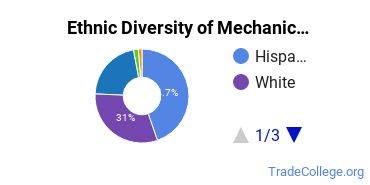 Mechanic & Repair Technologies Majors in NM Ethnic Diversity Statistics