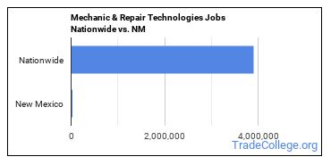 Mechanic & Repair Technologies Jobs Nationwide vs. NM