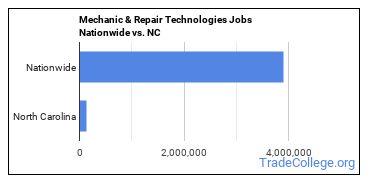 Mechanic & Repair Technologies Jobs Nationwide vs. NC