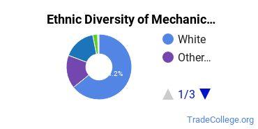 Mechanic & Repair Technologies Majors in OR Ethnic Diversity Statistics