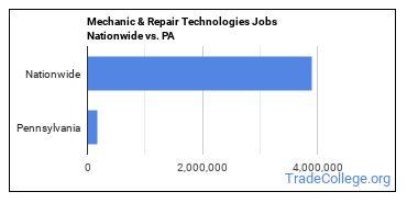 Mechanic & Repair Technologies Jobs Nationwide vs. PA