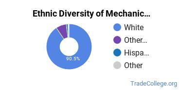 Mechanic & Repair Technologies Majors in SD Ethnic Diversity Statistics