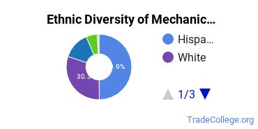 Mechanic & Repair Technologies Majors in TX Ethnic Diversity Statistics
