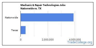 Mechanic & Repair Technologies Jobs Nationwide vs. TX
