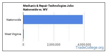 Mechanic & Repair Technologies Jobs Nationwide vs. WV
